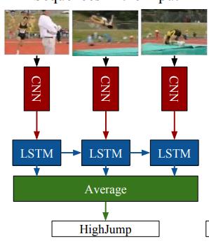 cnn-lstm