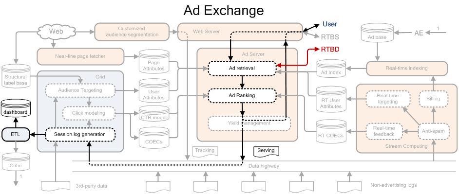 Ad Exchange 系统架构