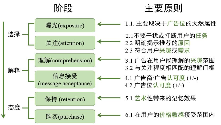 各阶段主要原则