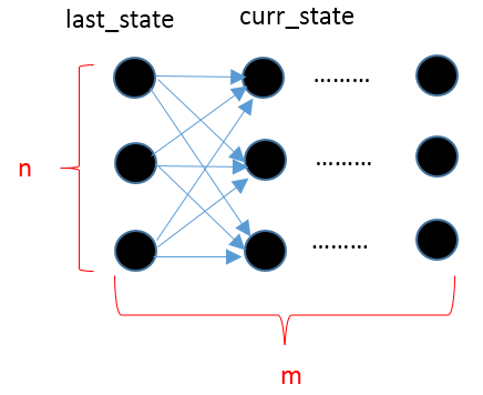 Viterbi 算法的状态图