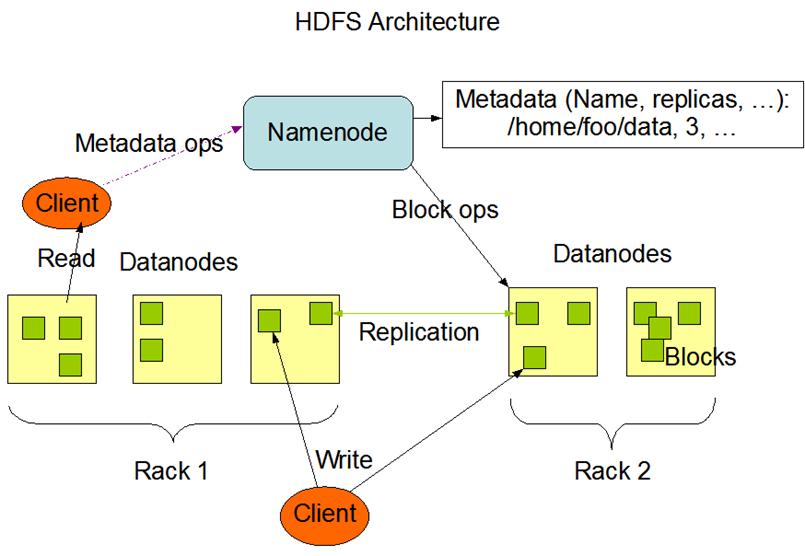 HDFS架构