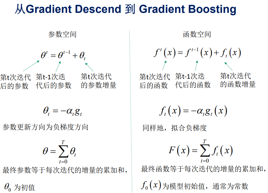 gredient descent v.s. gradient boosting