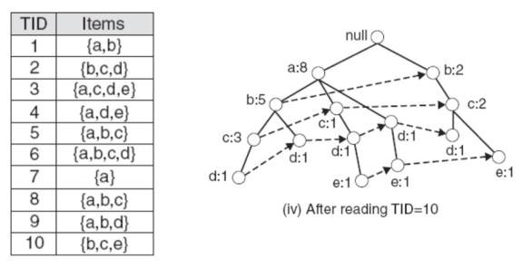 prefix tree 2