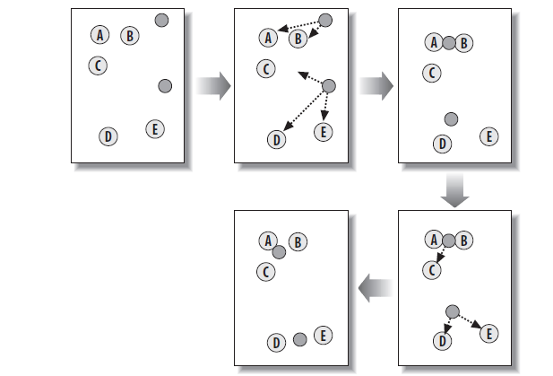 KMeans聚类过程