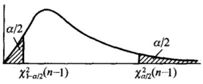 卡方分布的概率密度函数