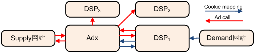 RTB 过程