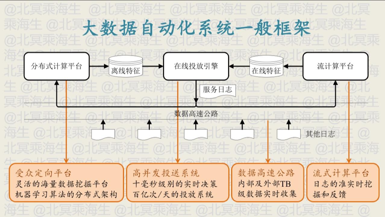 自动化系统一般框架