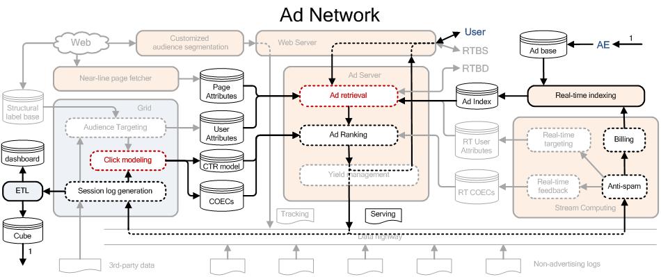 广告网络架构