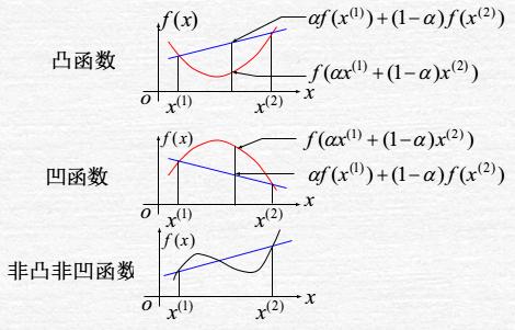 凹函数与凸函数