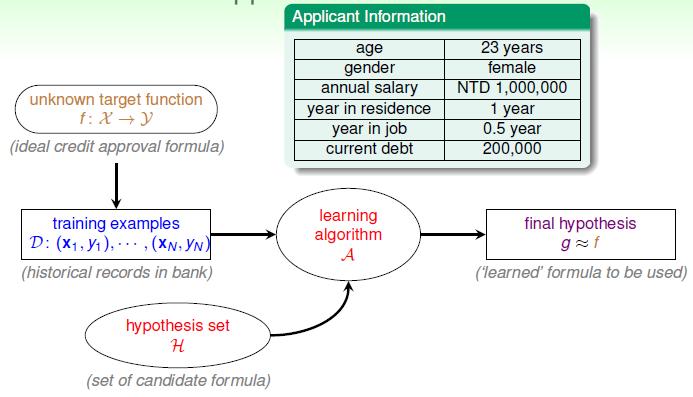 机器学习基本概念