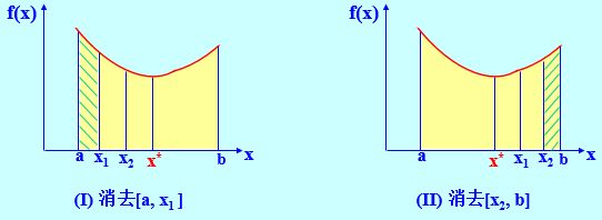 单谷函数消去性质