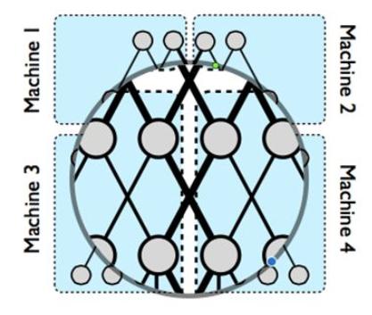 model parallel