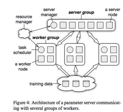parameter server
