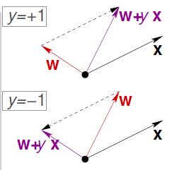 参数w在错误点的更新