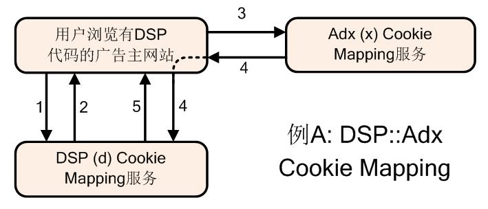 DSP与Adx