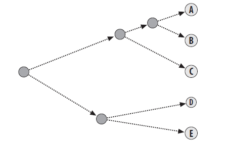 逐层聚类树状图