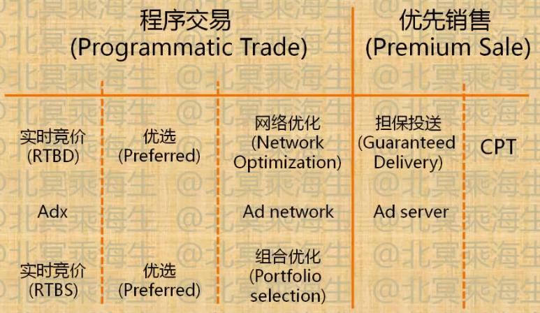 广告流量交易方式