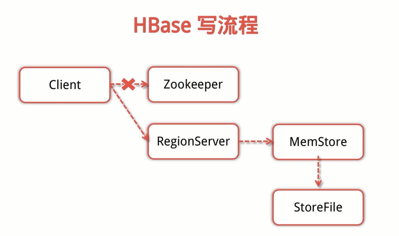 HBase写流程.png-156.4kB