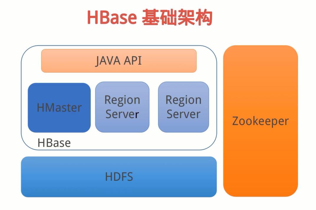 HBase基础架构.png-183.1kB