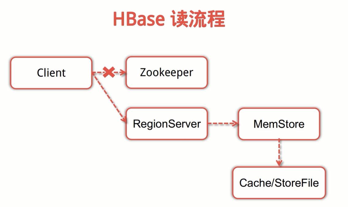 HBase读流程.png-167.9kB