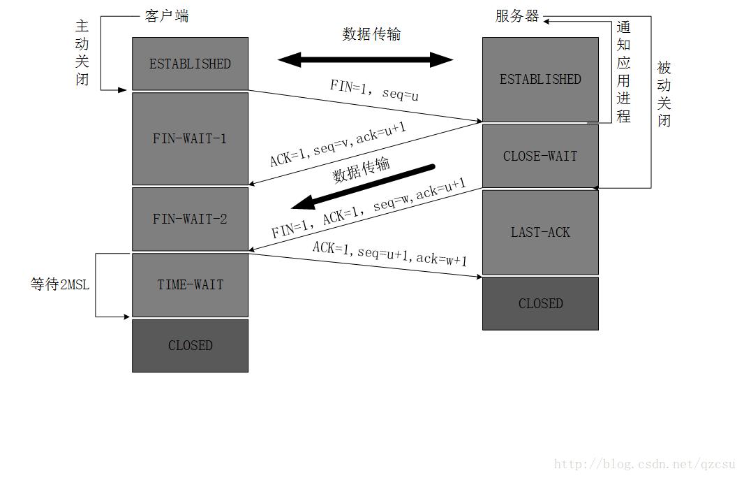 TCP四次挥手.png-48.6kB