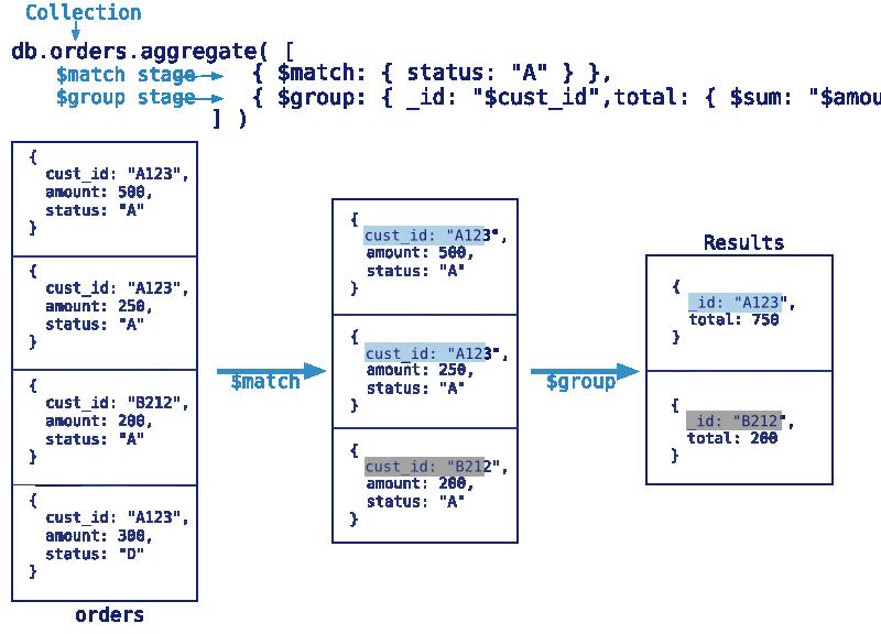 【mongoDB高级篇①】聚集运算之group,aggregate