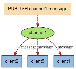pubsub2.png-10.4kB