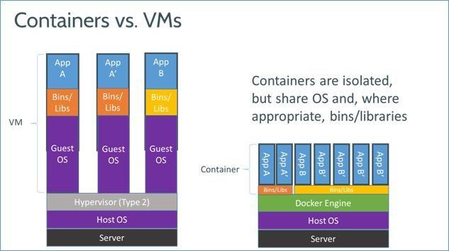 Docker基础介绍及安装 Docker 第1张