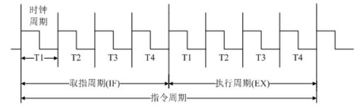 采用定长CPU周期的指令周期示意图