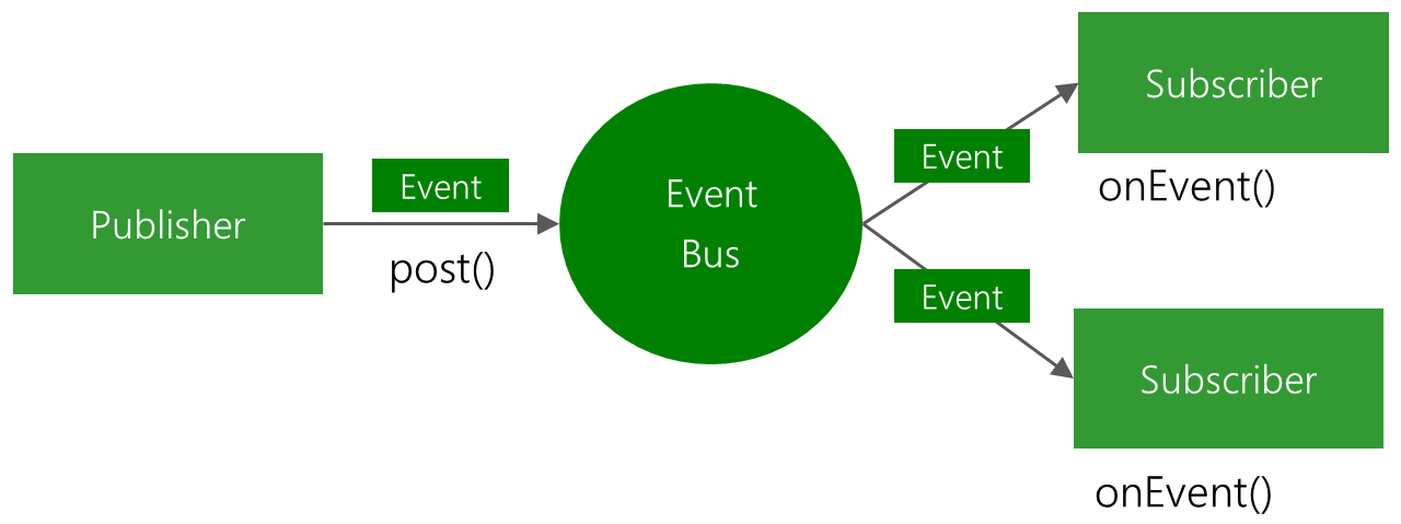 EventBus-Publish-Subscribe.png-28.2kB