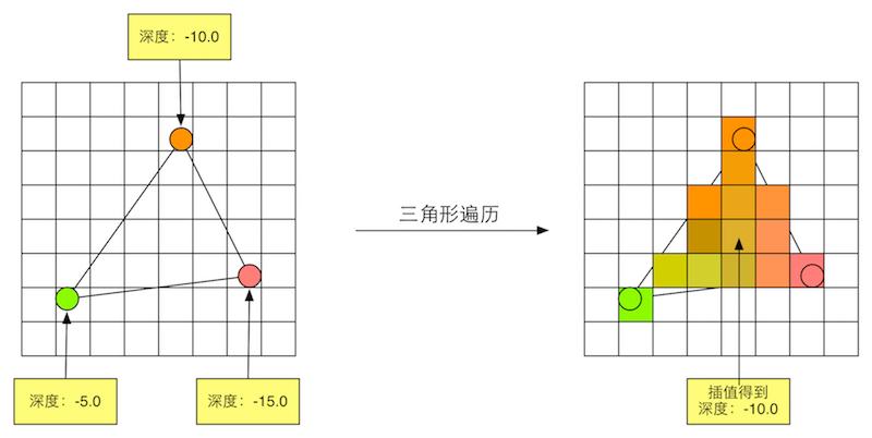TriangleSetupAndTraversal.png-80kB