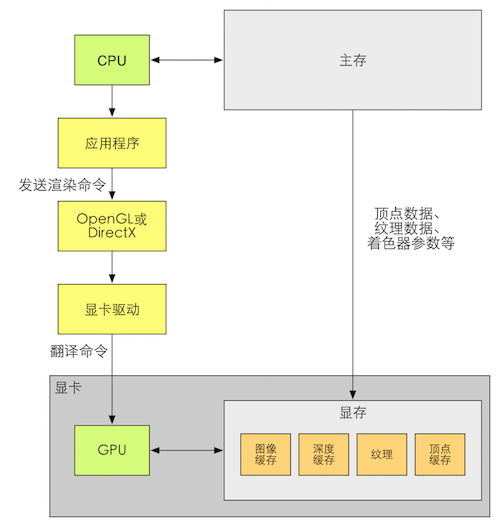 OpenGL和DirectX.png-56.1kB