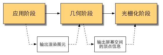 概念流水线.png-16.9kB