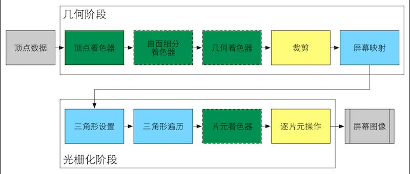 GPU流水线.png-82.2kB