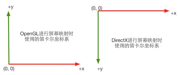 2d_cartesian_opengl_directx.png-33.1kB