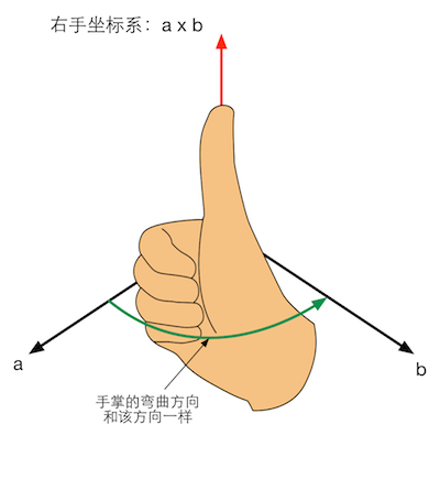 vector_cross_right_hand.png-46.6kB