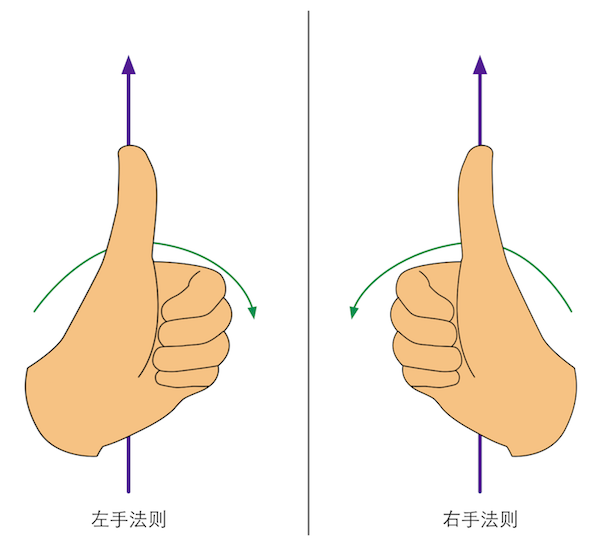 left_right_hand_rule.png-75.3kB