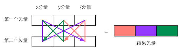 vector_cross_diagram.png-32.1kB