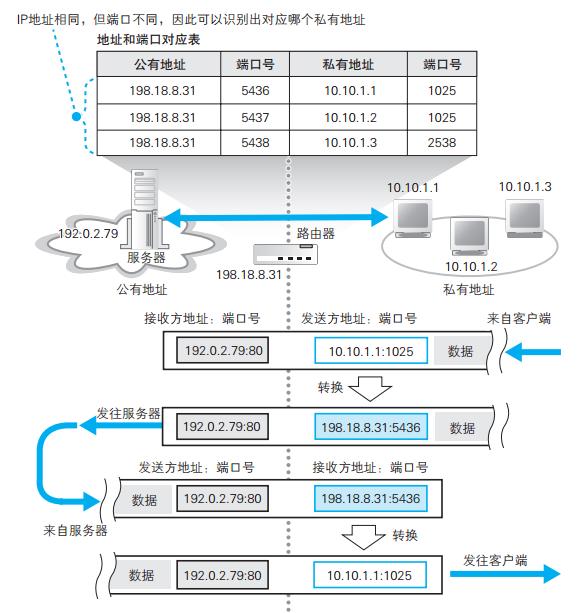 地址转换的基本原理.png-103kB
