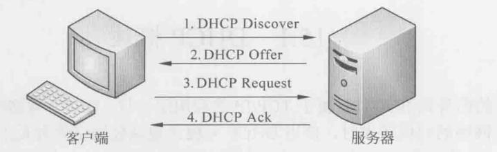 DHCP分配IP的过程