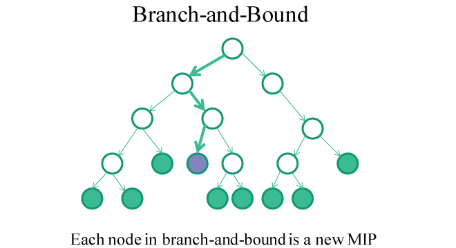 branch-and-bound.png-21kB
