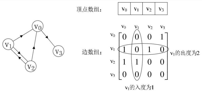 数据结构-图的相关概念