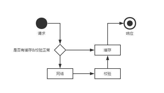 缓存流程图.png-10.4kB
