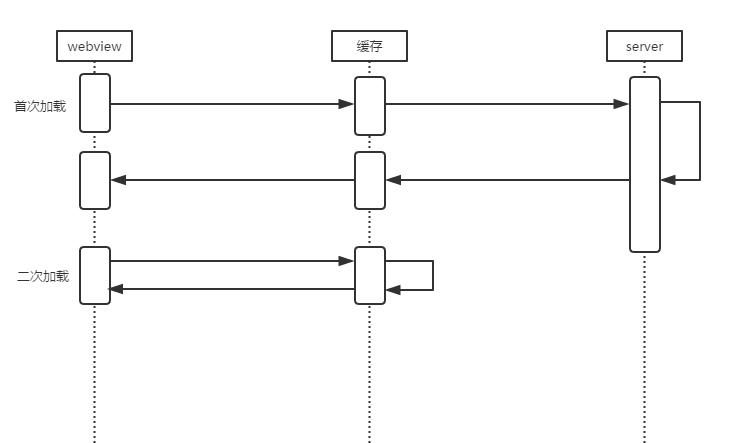 加载时序图.png-9.8kB