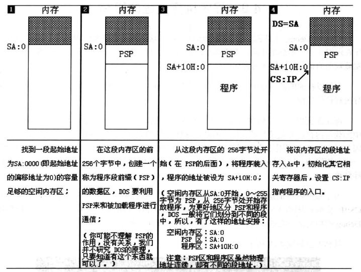DOS系统中.exe文件中程序的加载过程