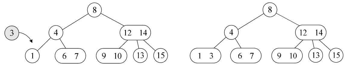 2-3树的插入