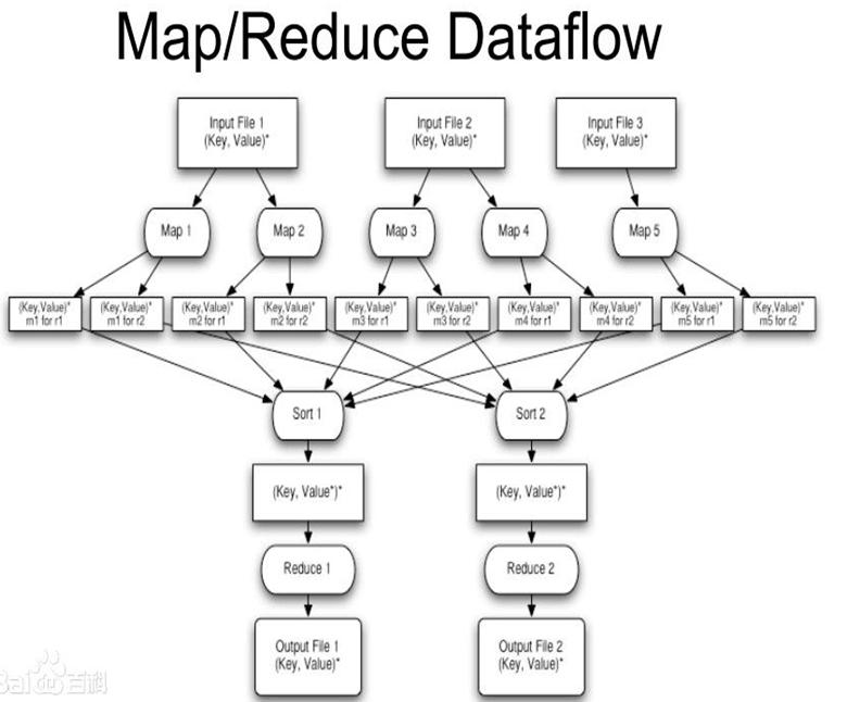 mapreduce的结构