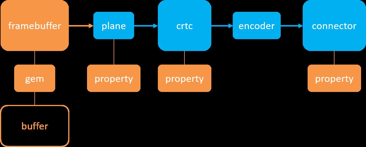 DRM 驱动程序开发(开篇) - hexiaolong2009的专栏- CSDN博客