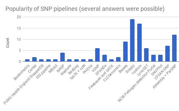 SNP Pipeline