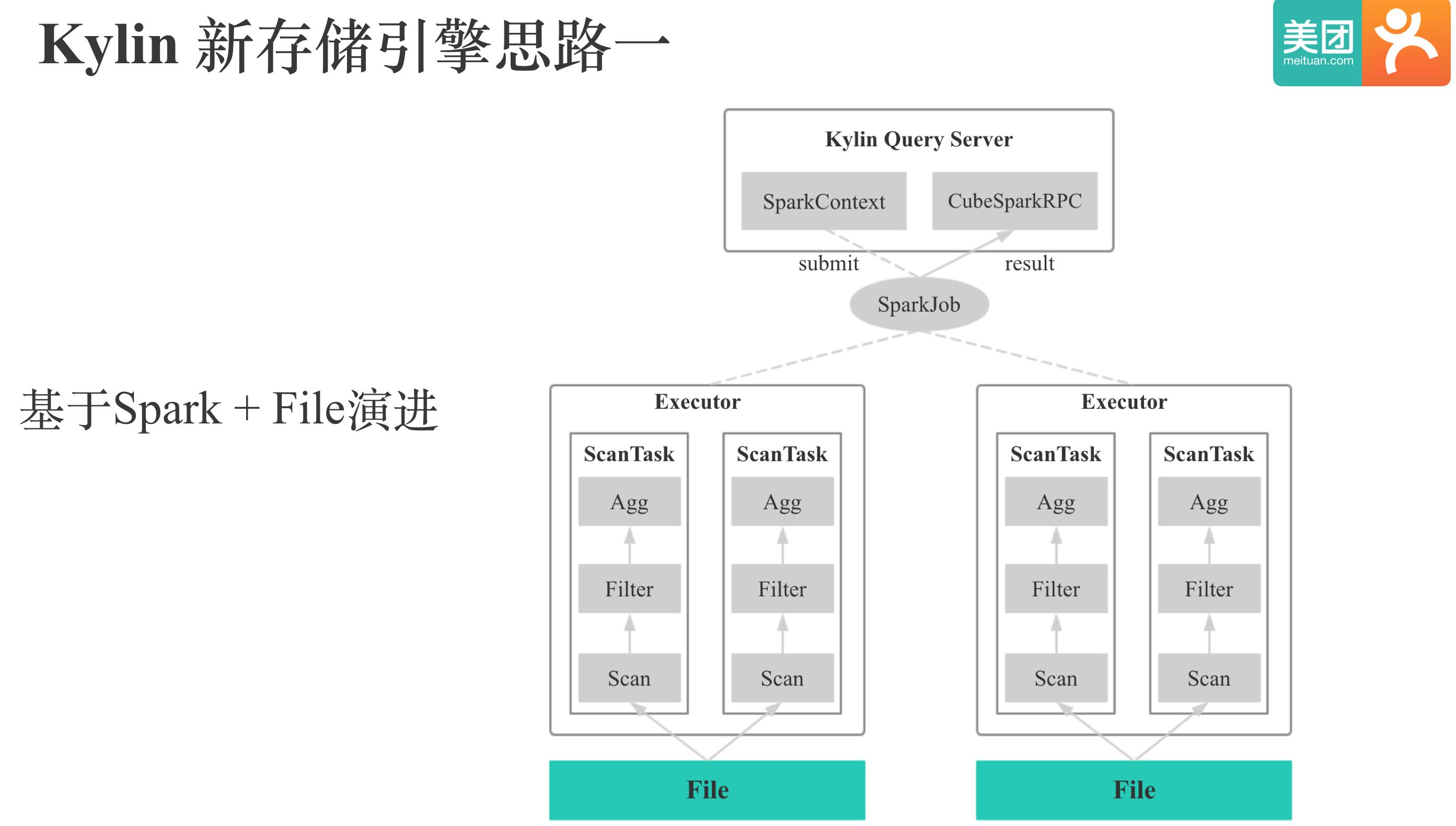 Kylin 新存储引擎实现思路